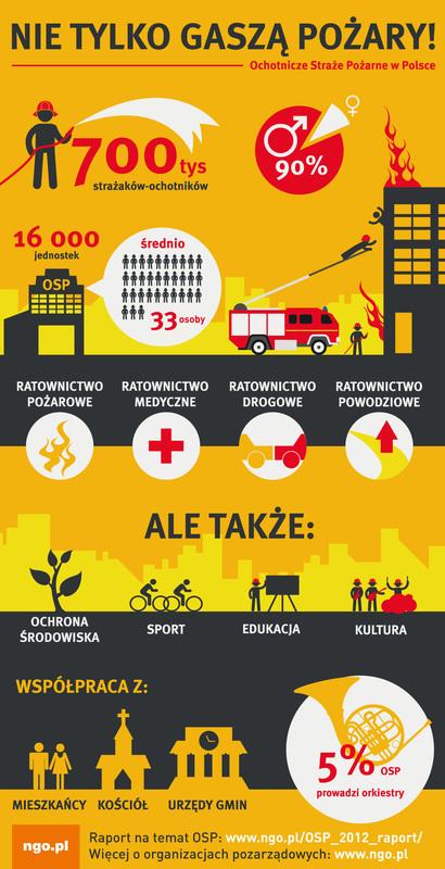 Co robią Ochotnicze Straże Pożarne_infografika.jpeg