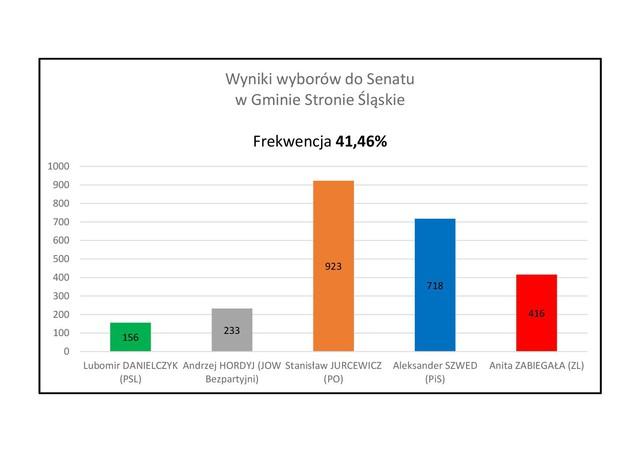 wyniki senat.jpeg