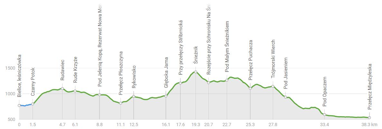 Przełęcz Lądecka - Bielice - Hala pod Śnieżnikiem 5.png